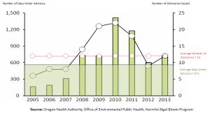 Habs Graph